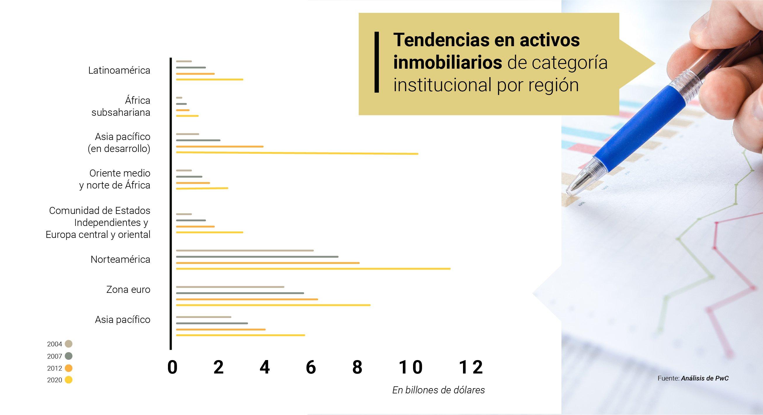 Activos inmobiliarios por región